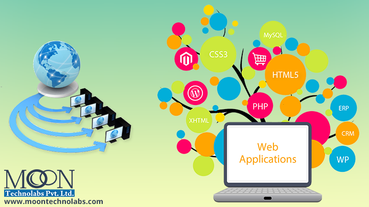 Why is Web Application must in Today's Business