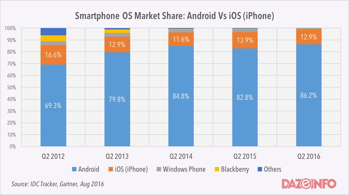 Worldwide Market Share in OS