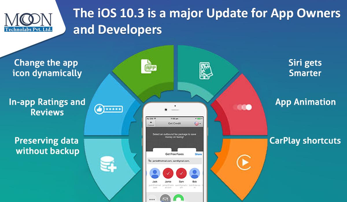 major update of iOS 10.3