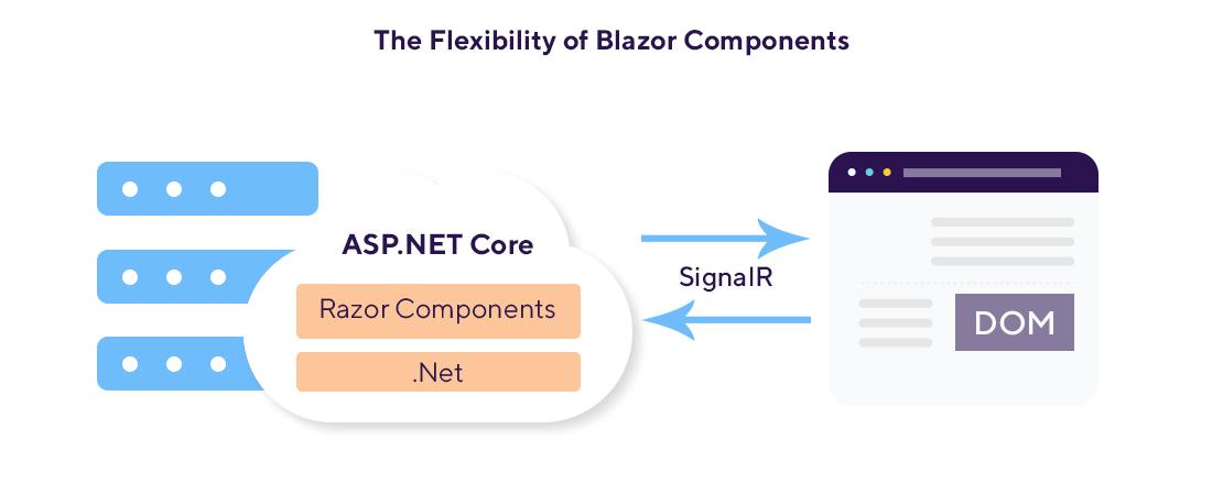 flexibility of Blazor