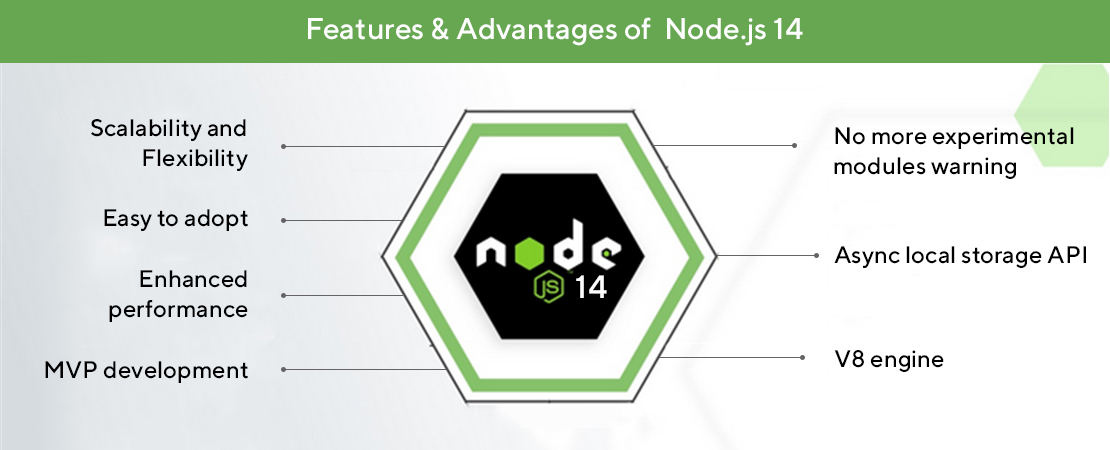 features and benefits of node.js 14