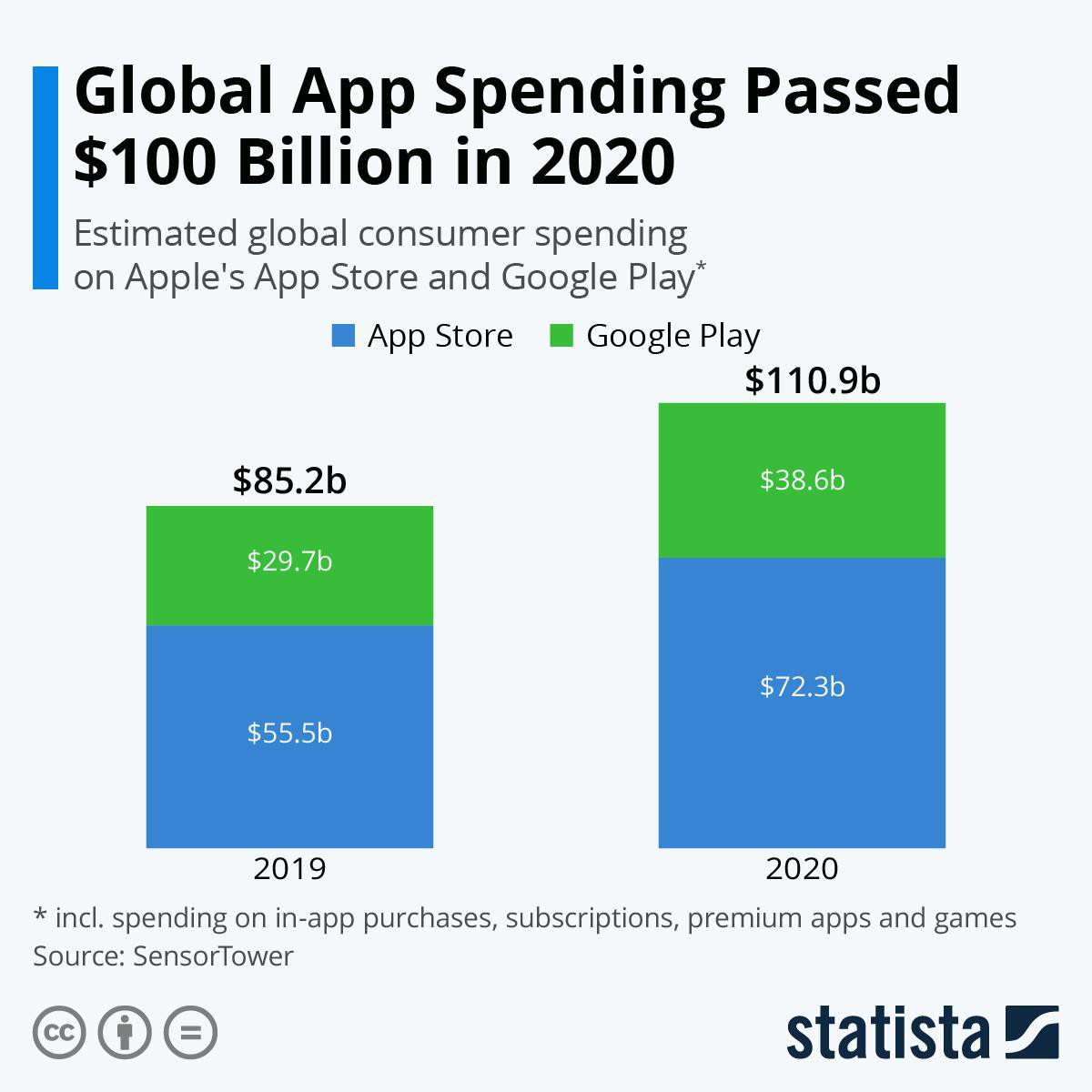 survey: spending on Apple's app store and Google Play store