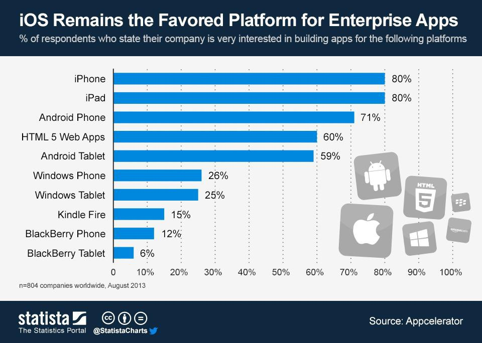 survey: interested to develop mobile apps