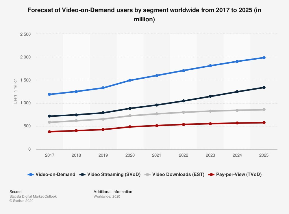 forecast about on demand video