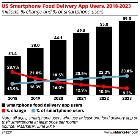 food delivery app usage in US