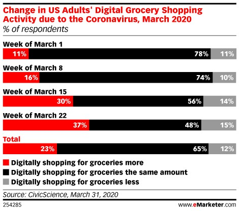 record downloads of grocery delivery apps
