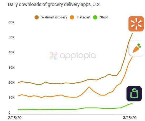 impact on digital grocery delivery
