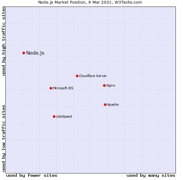 market position of Node.js