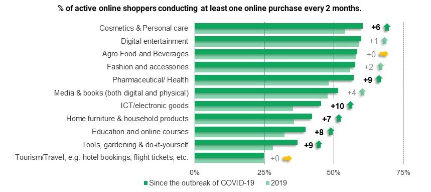 graph of online shoppers