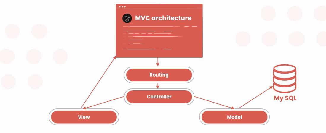 MVC architecture in Laravel