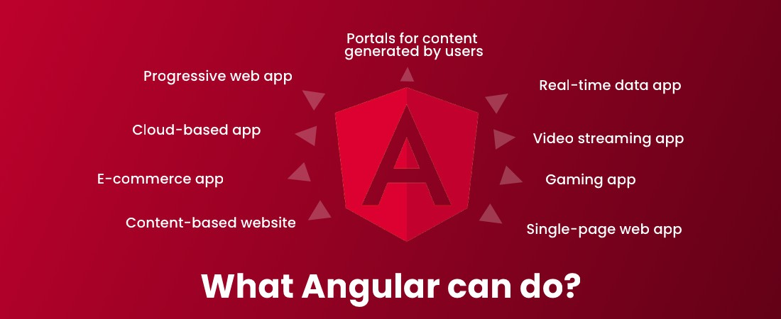 what angular technology can do