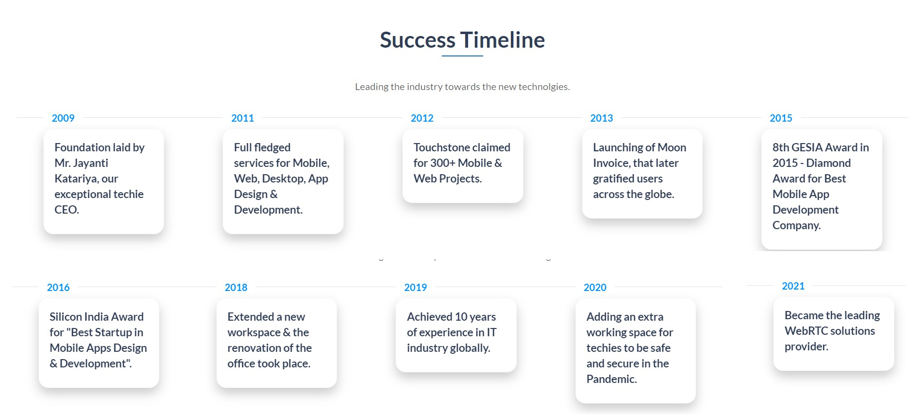 success timeline of Moon Technolabs