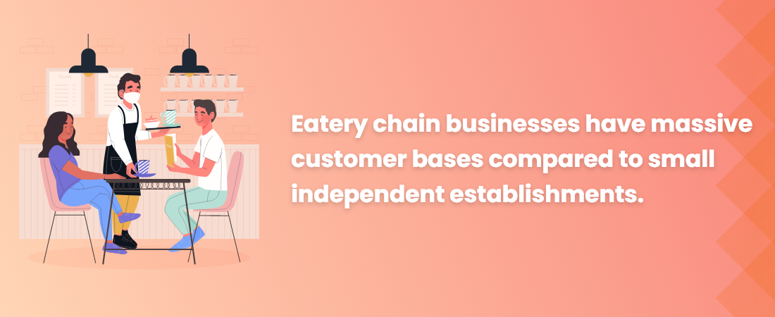 Eatery chain businesses have massive customer bases compared to small independent establishments - Moon Technolabs