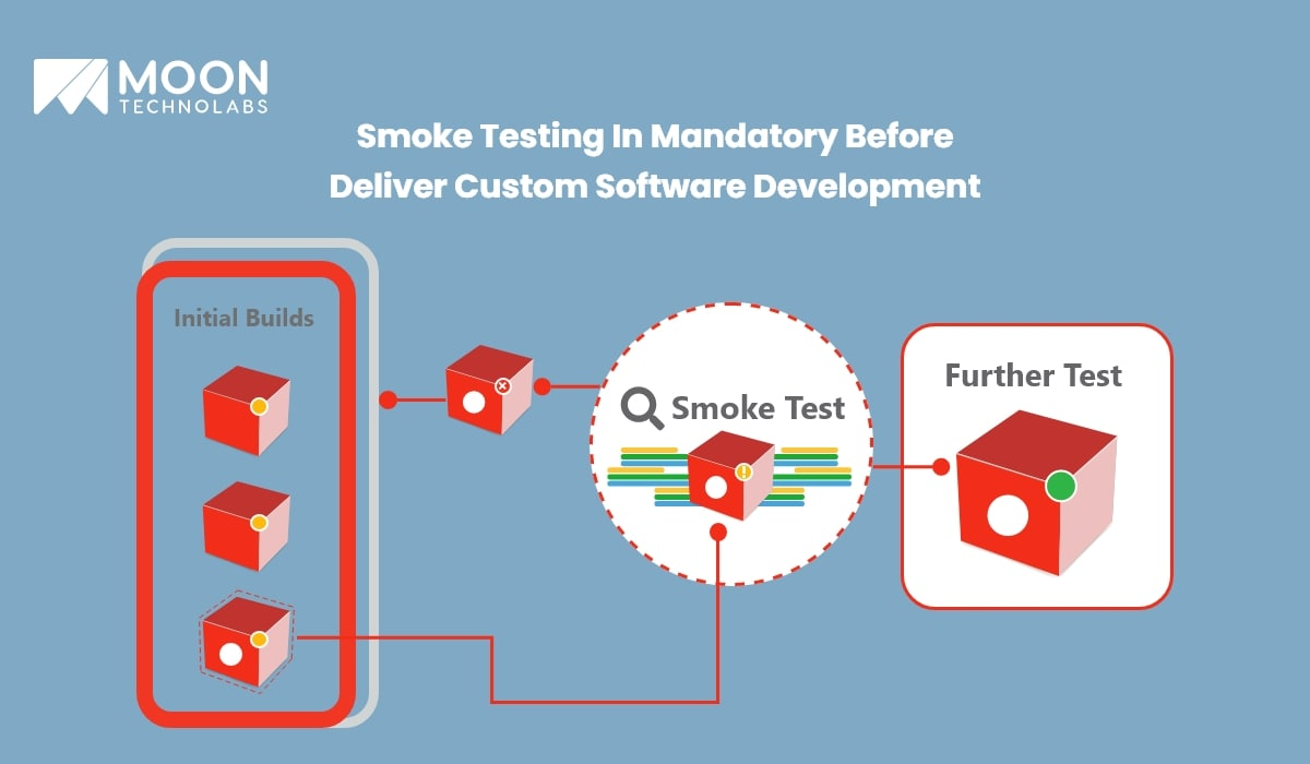 Smoke Testing In Mandatory Before Deliver custom software development services - Moon Technolabs