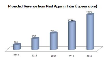 Mobile App Trend