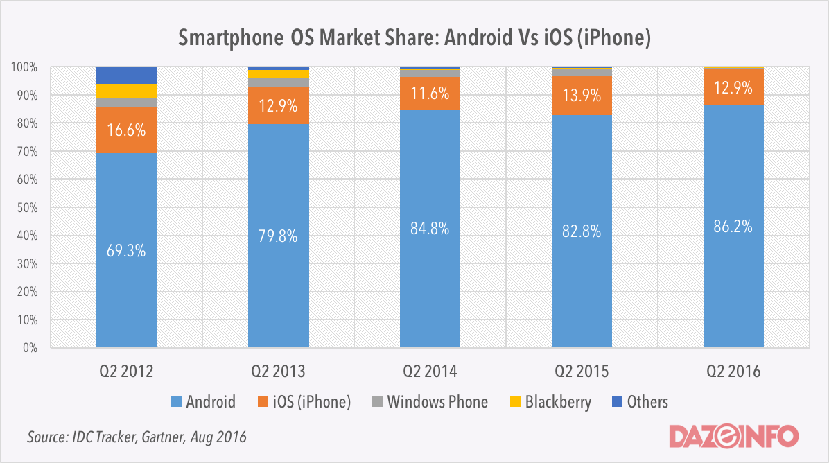 Worldwide Market Share in OS